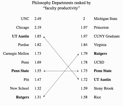 Philosophy Departments · Productivity 2006 and 2007a.jpg